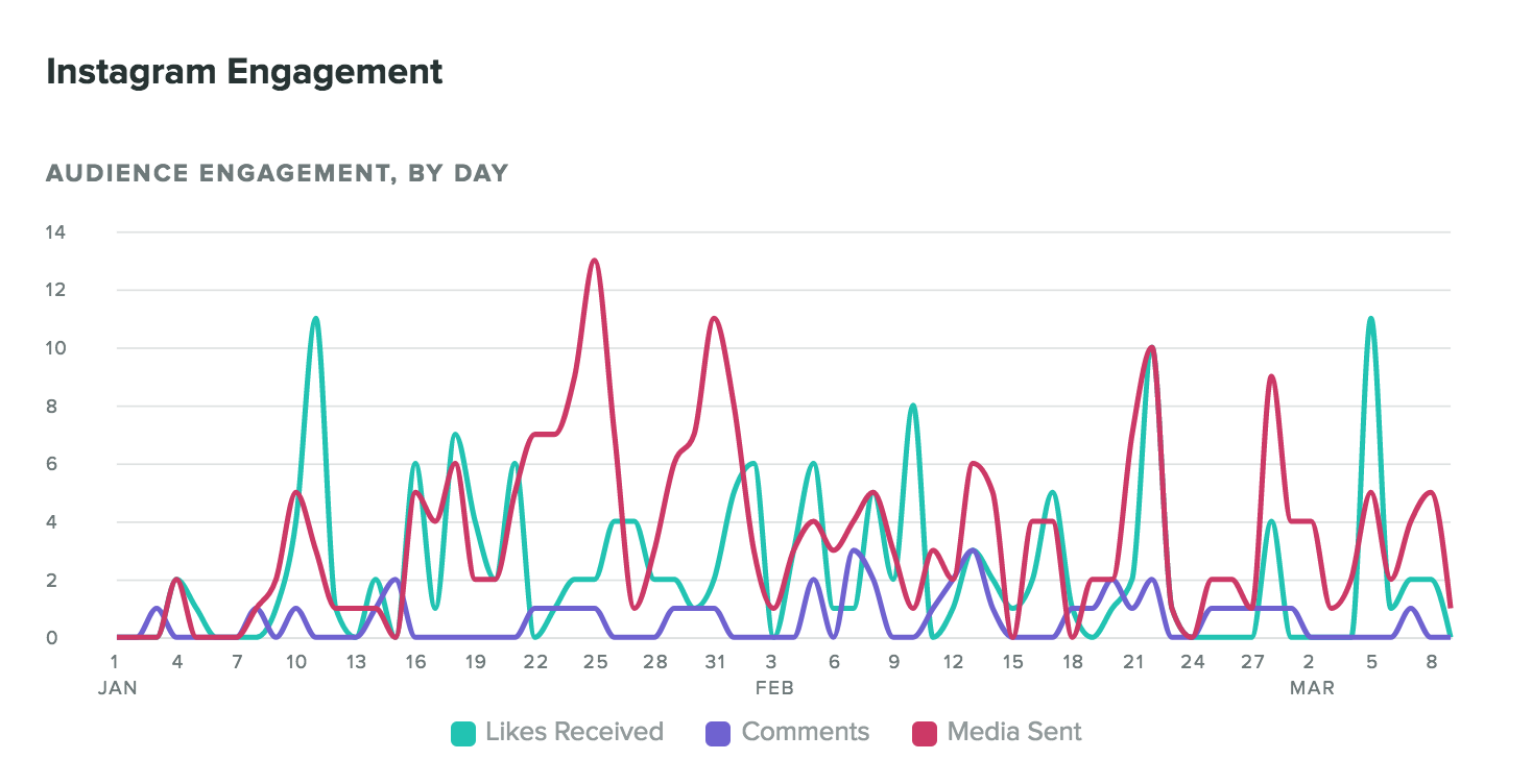 Sprout's engagement report can help you guide your Instagram marketing strategy