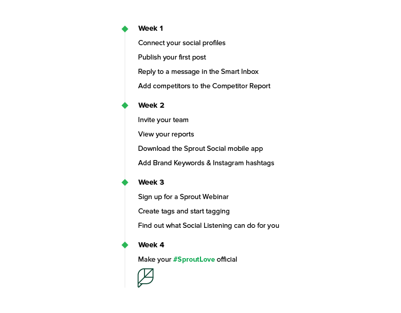 Four-week list of tasks to complete during your trial. This is the same information laid out in the headers of the article.