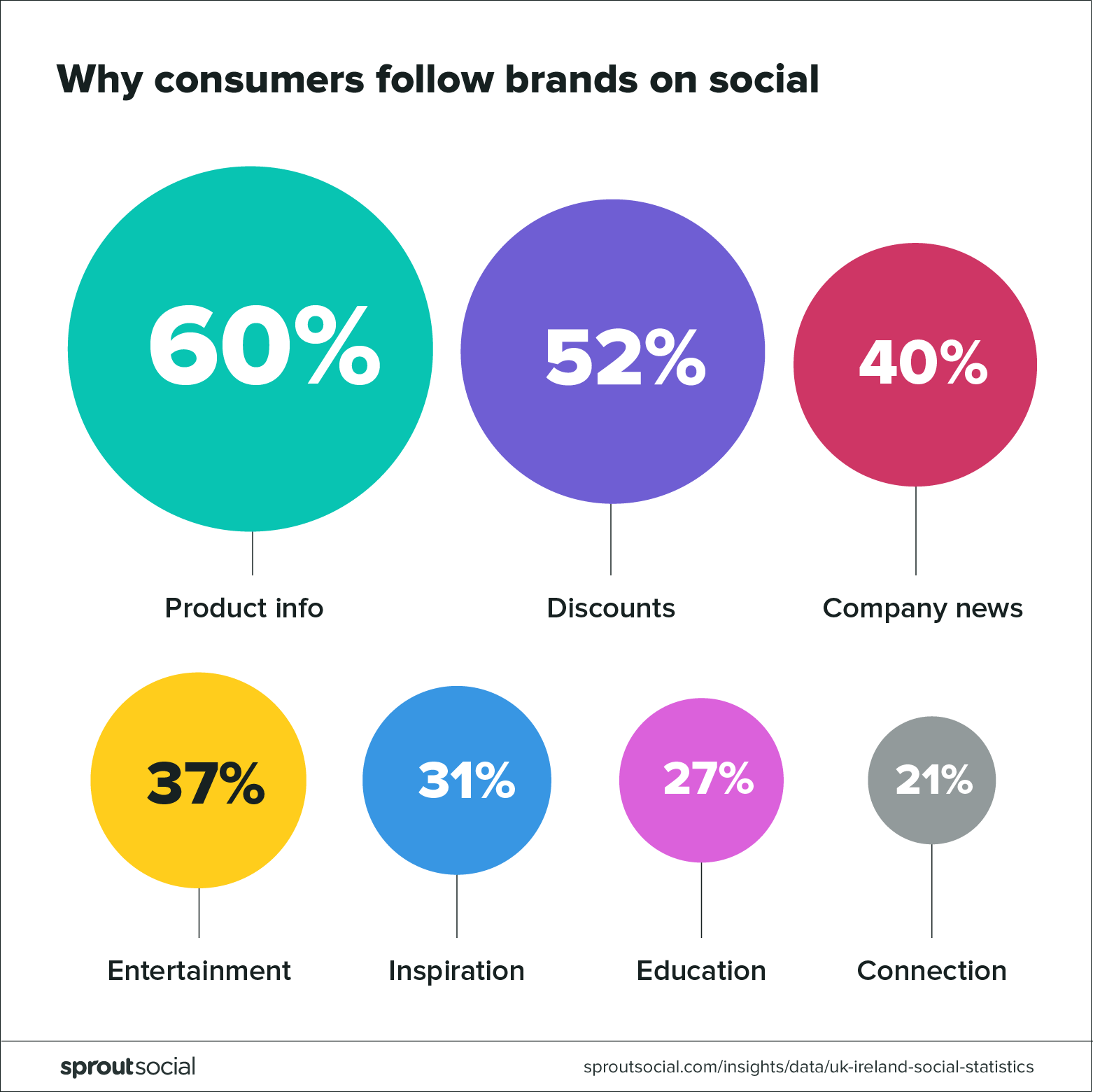 Why consumers follow brands on social