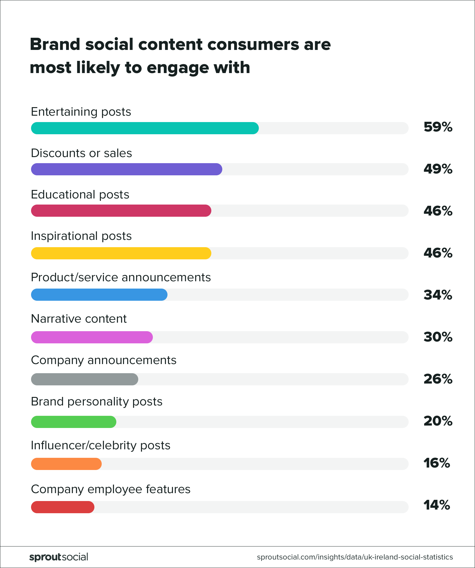 Brand social content consumers are most likely to engage with