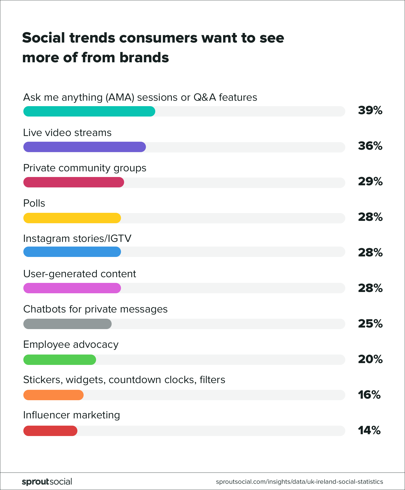 Social trends consumers want to see more of from brands