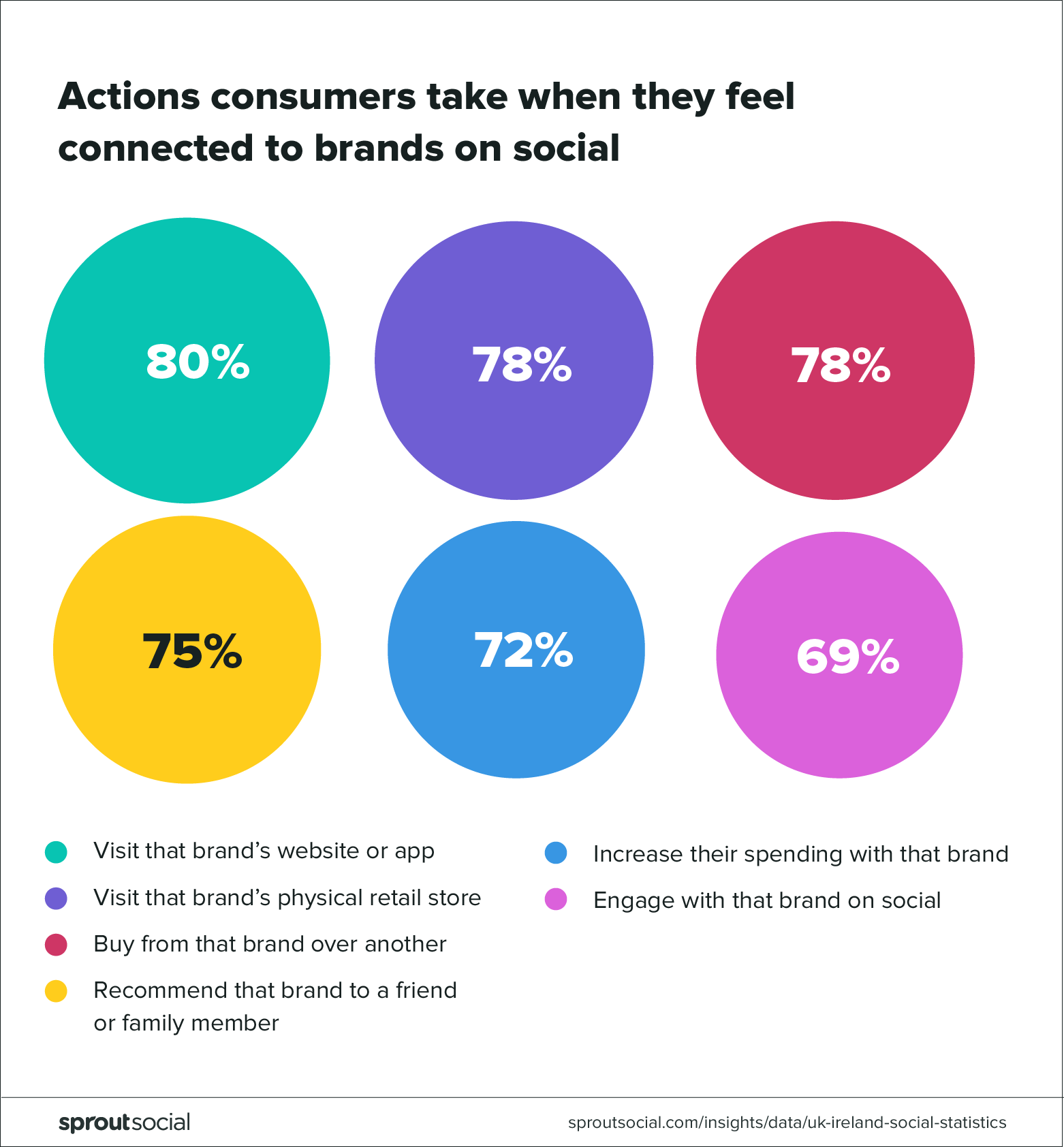 Actions consumers take when they feel connected to brands on social