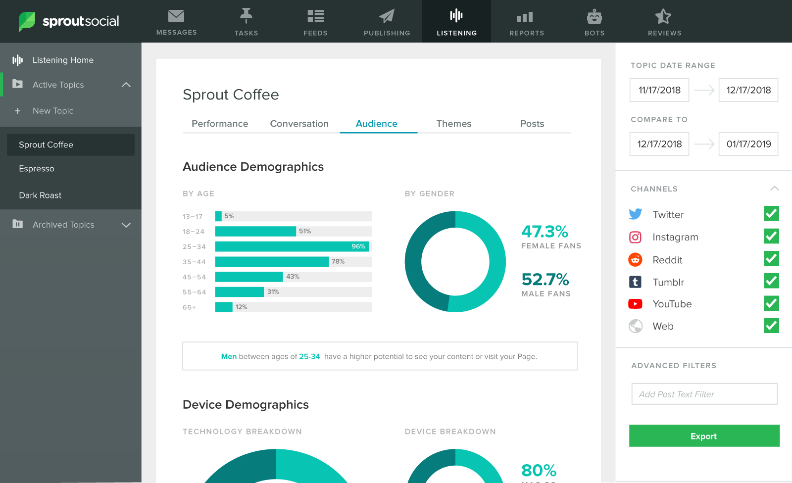 Sprout Social Web Listening Audience Tab