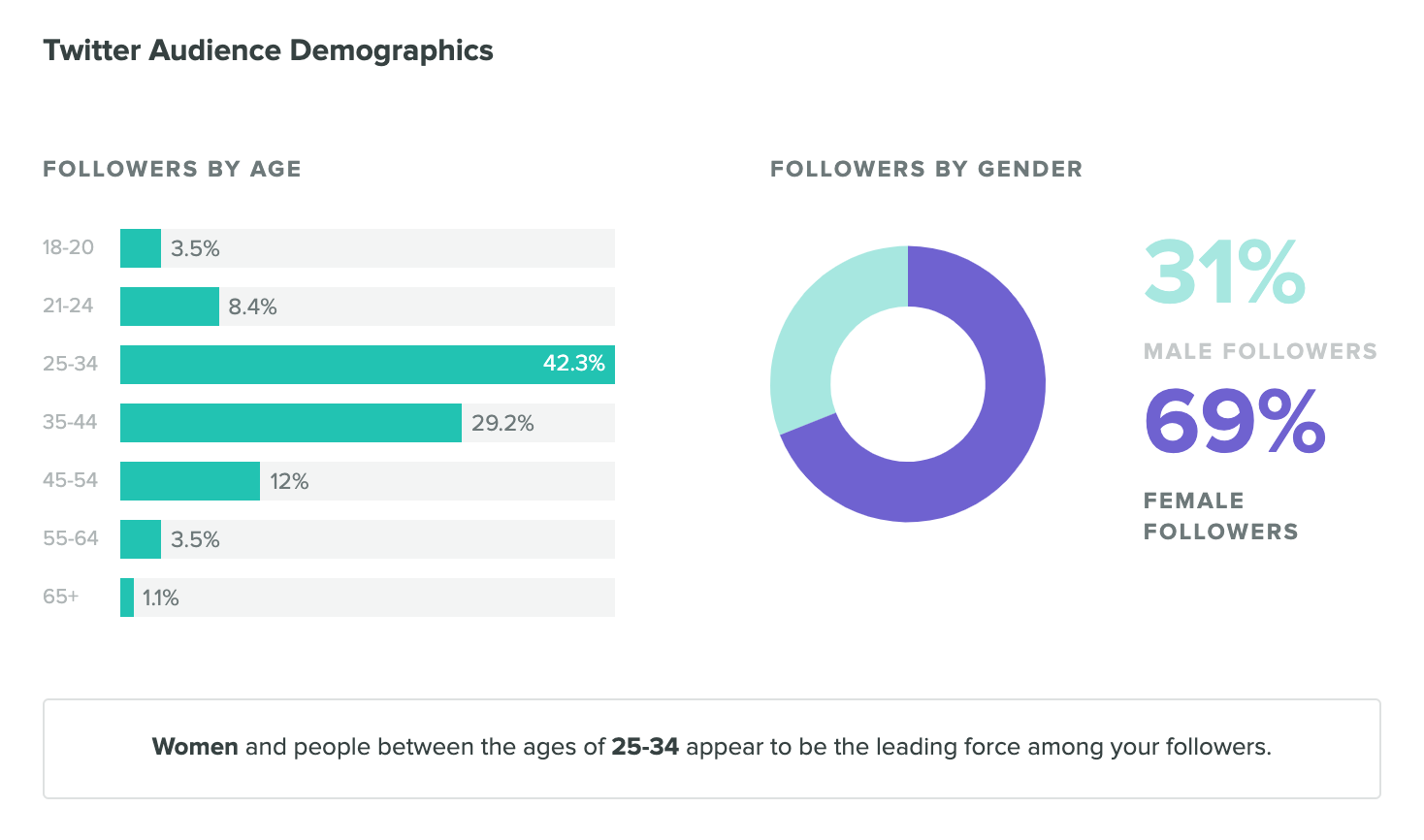 twitter demographics in sprout social - twitter stats