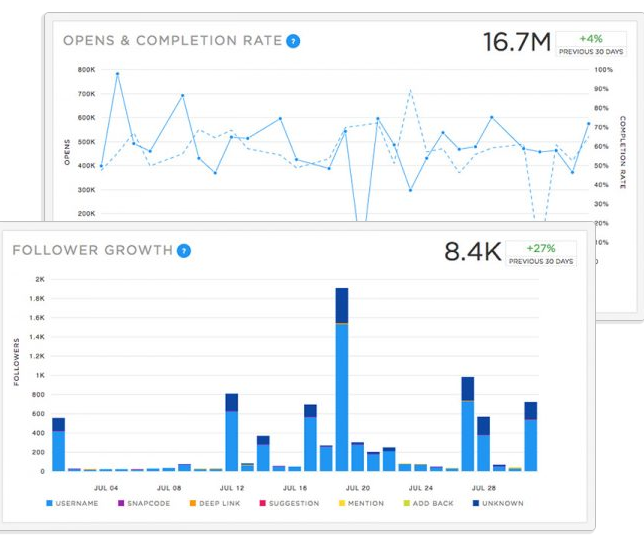snaplytics analytics dashboard with follower growth and opens and completion rates