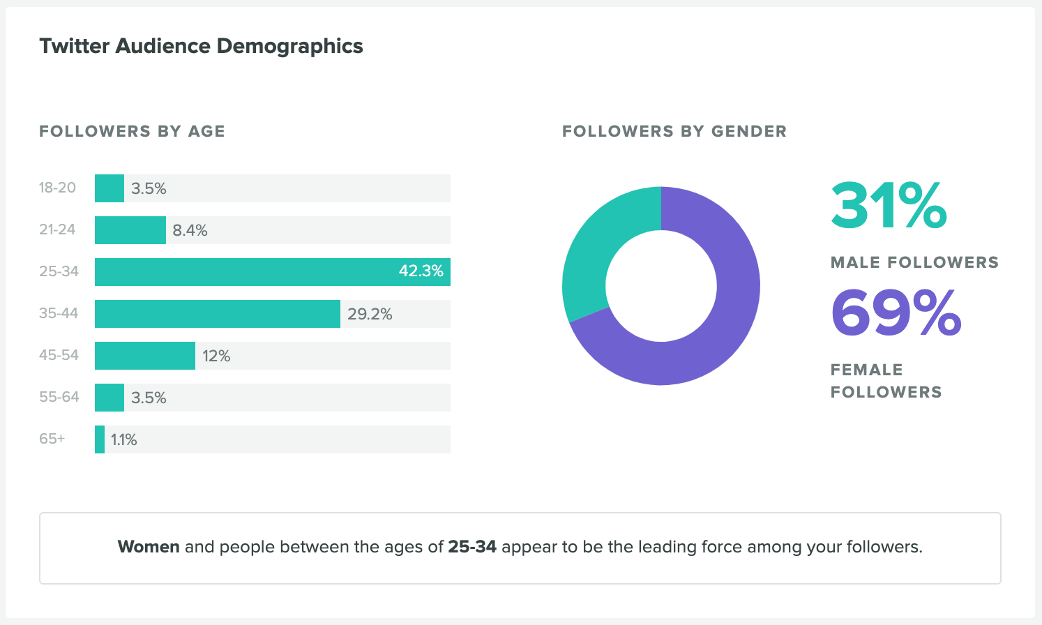twitter audit - analyze your demographics using sprout social