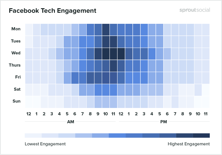 best times to post for tech on facebook
