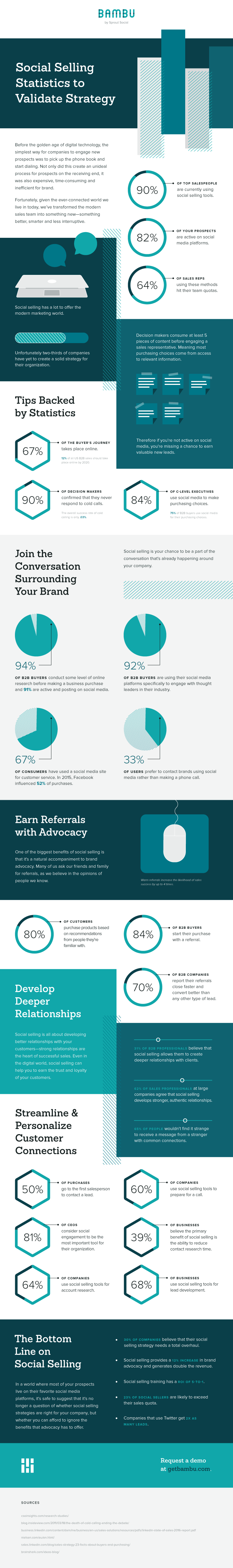 social selling infographic