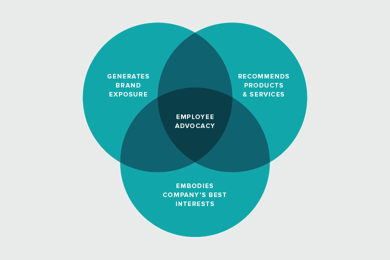 employee advocacy diagram