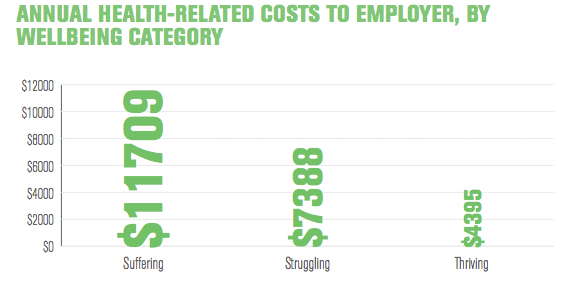 health related costs to employer