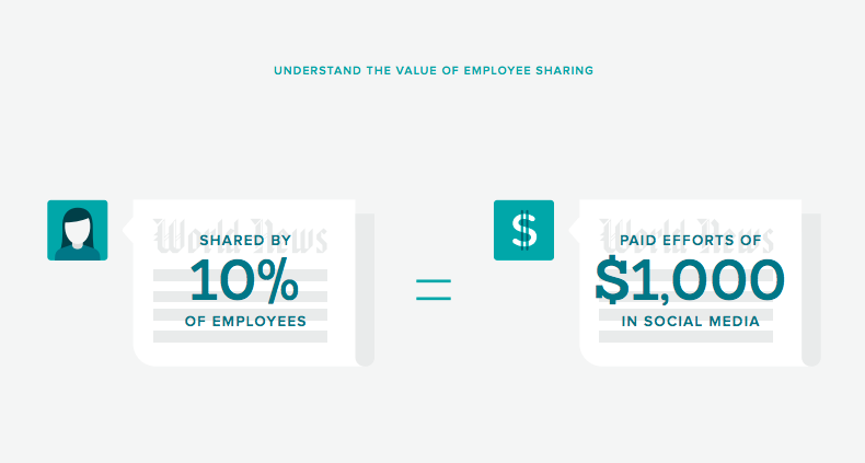 sharing by 10% of employees equals $1,000 equivalent in paid social