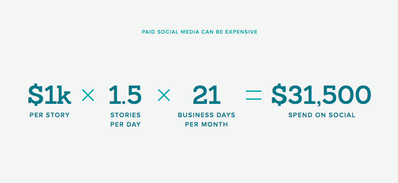at $1k per paid social story estimated over a month, advocacy provides the impact of $31,500 monthly spend on social