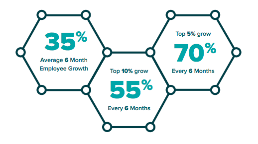 35% average 6 month employee growth, top 10% of companies grow 55% every 6 months, top 5% grow 70% every 6 months