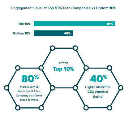 engagement at top 10% of tech companies is 91% compared to 48% at bottom 10%
