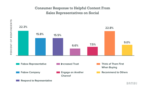 consumer response to helpful content from sales representatives on social