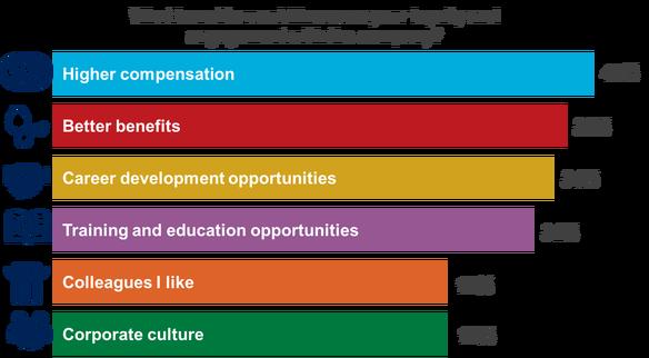 benefits of increased employee engagement