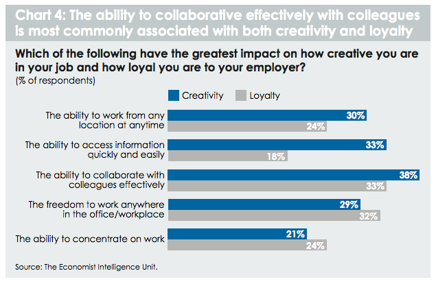 impacts of workplace on creativity and engagement