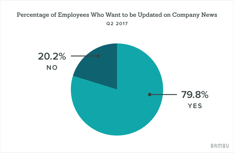 percentage of employees that want to be updated on company news