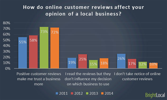 how customer reviews affect trust in business
