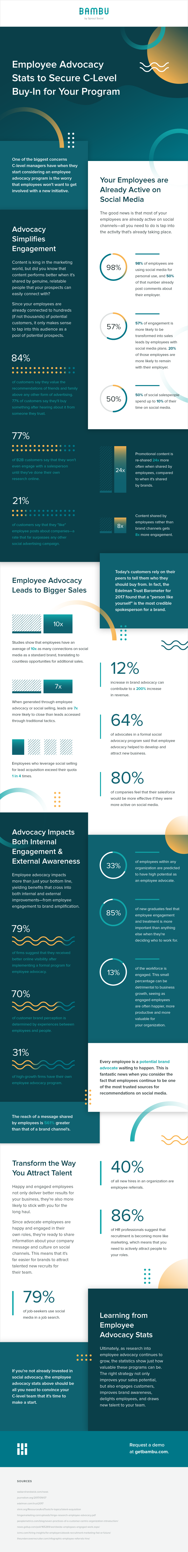 employee advocacy infographic bambu