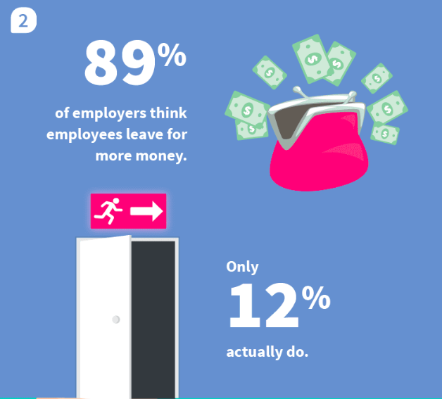 while 89% of employers believe their employees leave them for more money, only 12% actually do