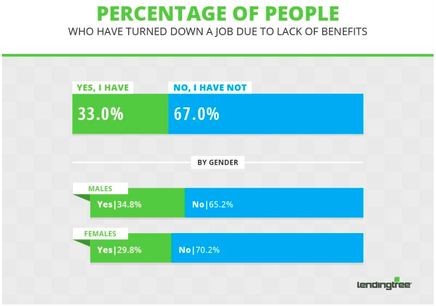 percentage of those who turned down a job due to lack of benefits