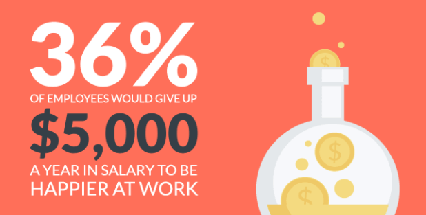 35% of employees would give up $5k in salary for greater happiness at work