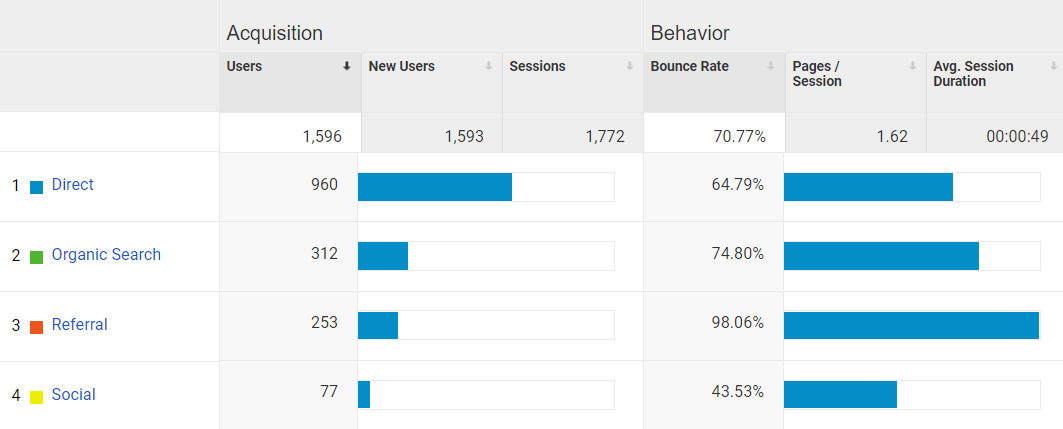 Google Analytics can help you keep track of your blog traffic and social shares