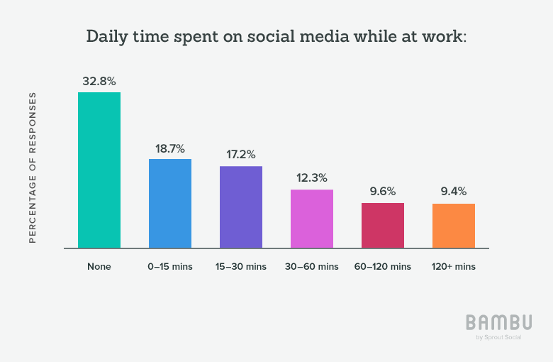 time spent on social per day