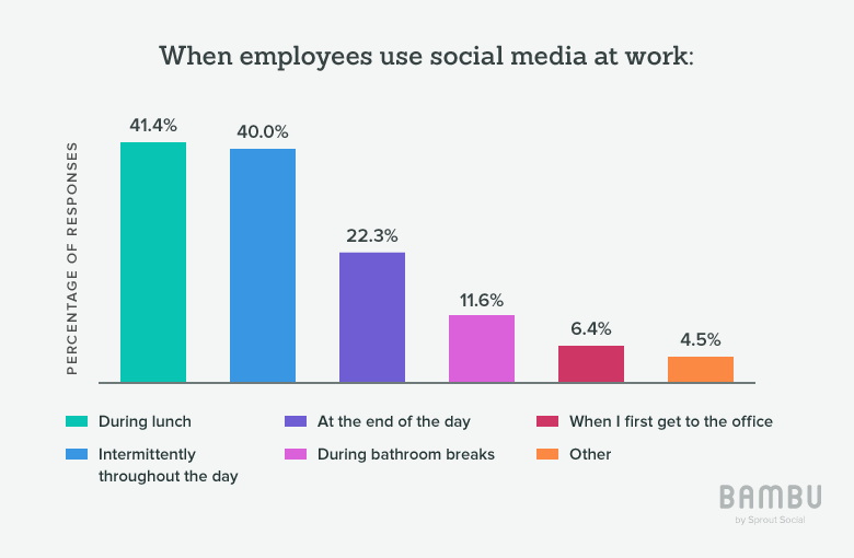 when social is used during the workday