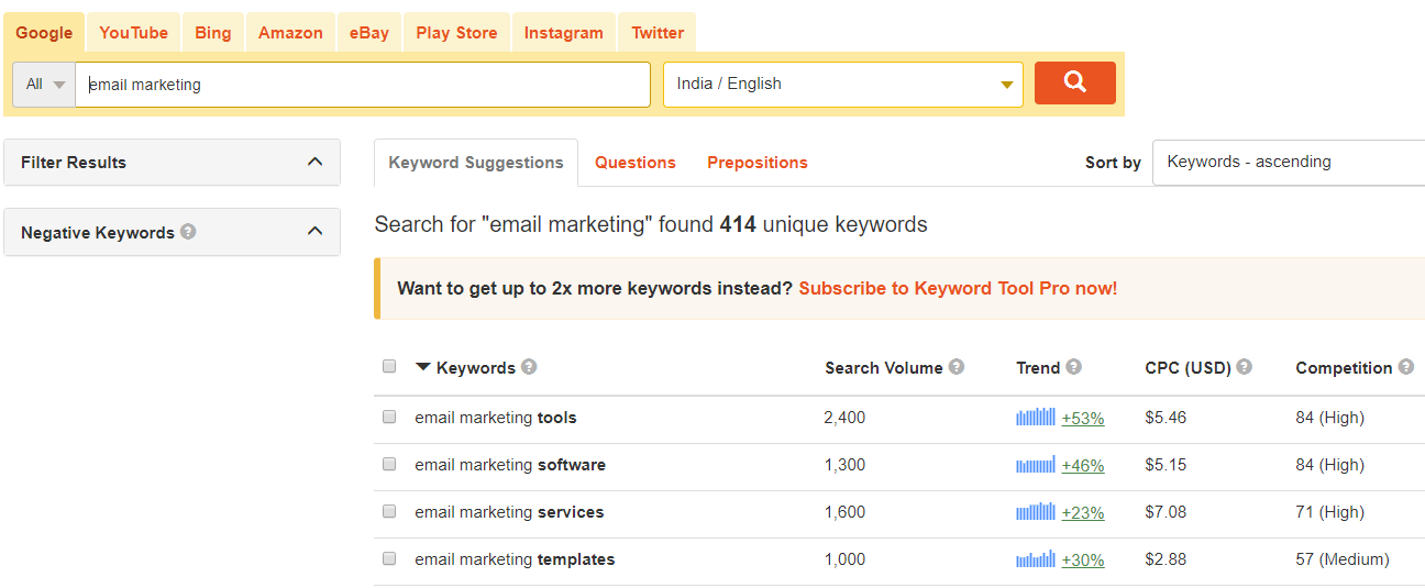 keywordtool email marketing results