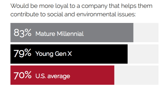 loyalty based on generation and community service values