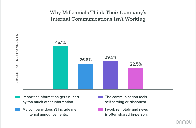 why millenials think their internal comms system doesnt work