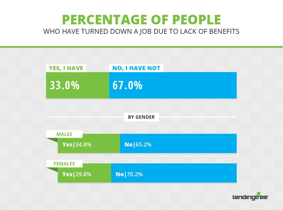 percentage who have turned down a job due to lack of benefits