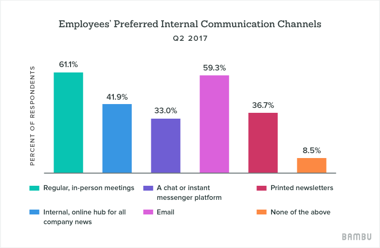 preferred internal comms channels stats