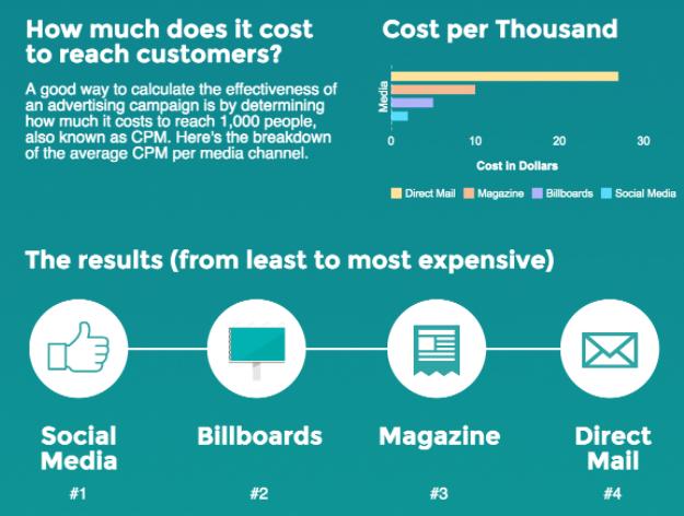 social media versus traditional advertising cost