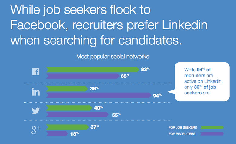 social recruiting stats