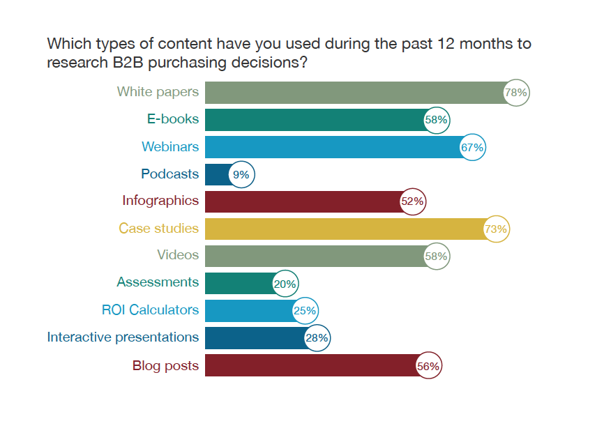 types of content b2b buyers use for buying decisions