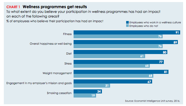 effect of wellness programs