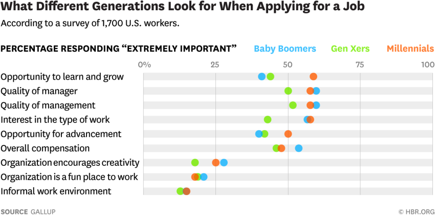 how different generations look for jobs