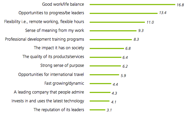 important benefits to milennials, including work life balance as #1