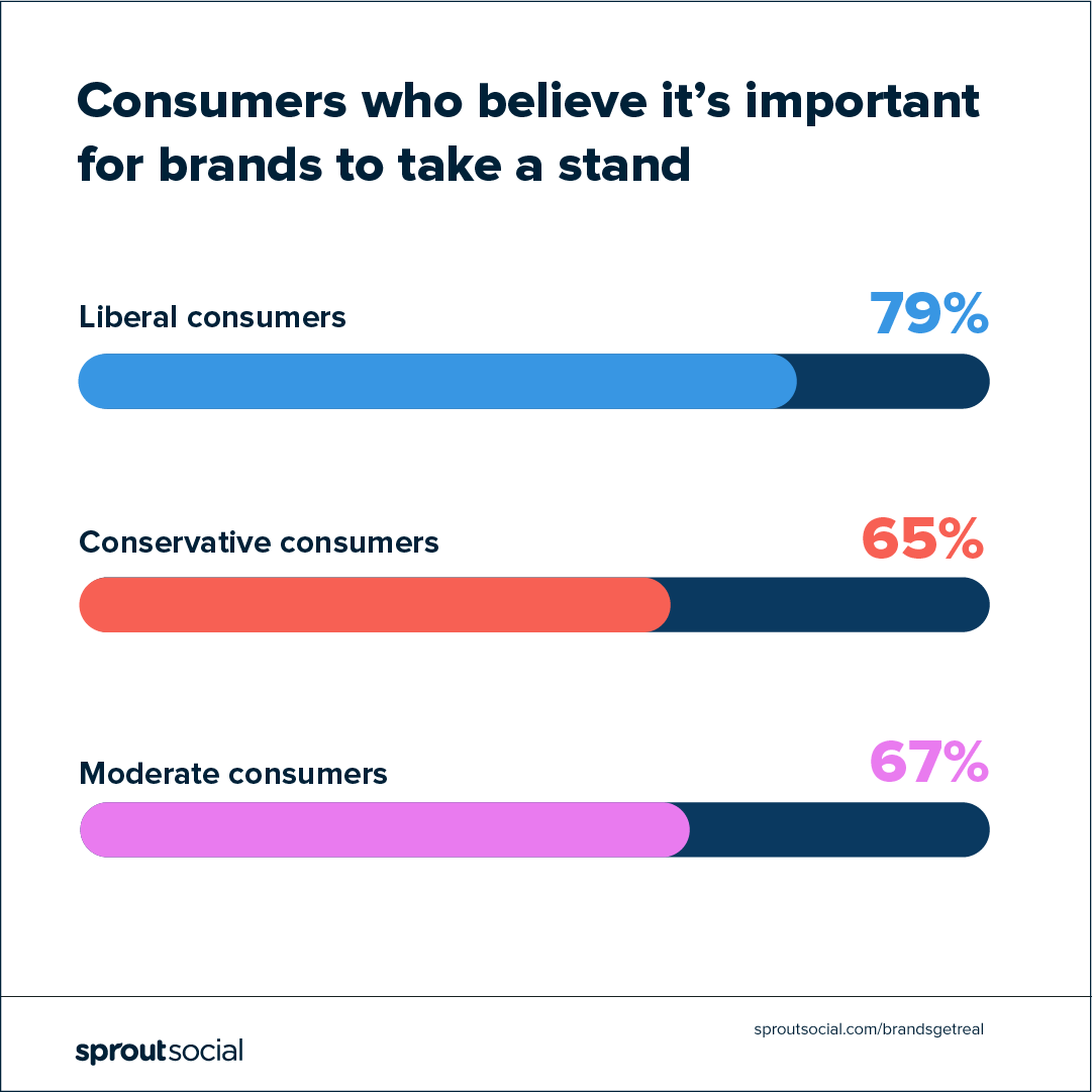 chart: consumers from all political affiliations want brands to take a stand