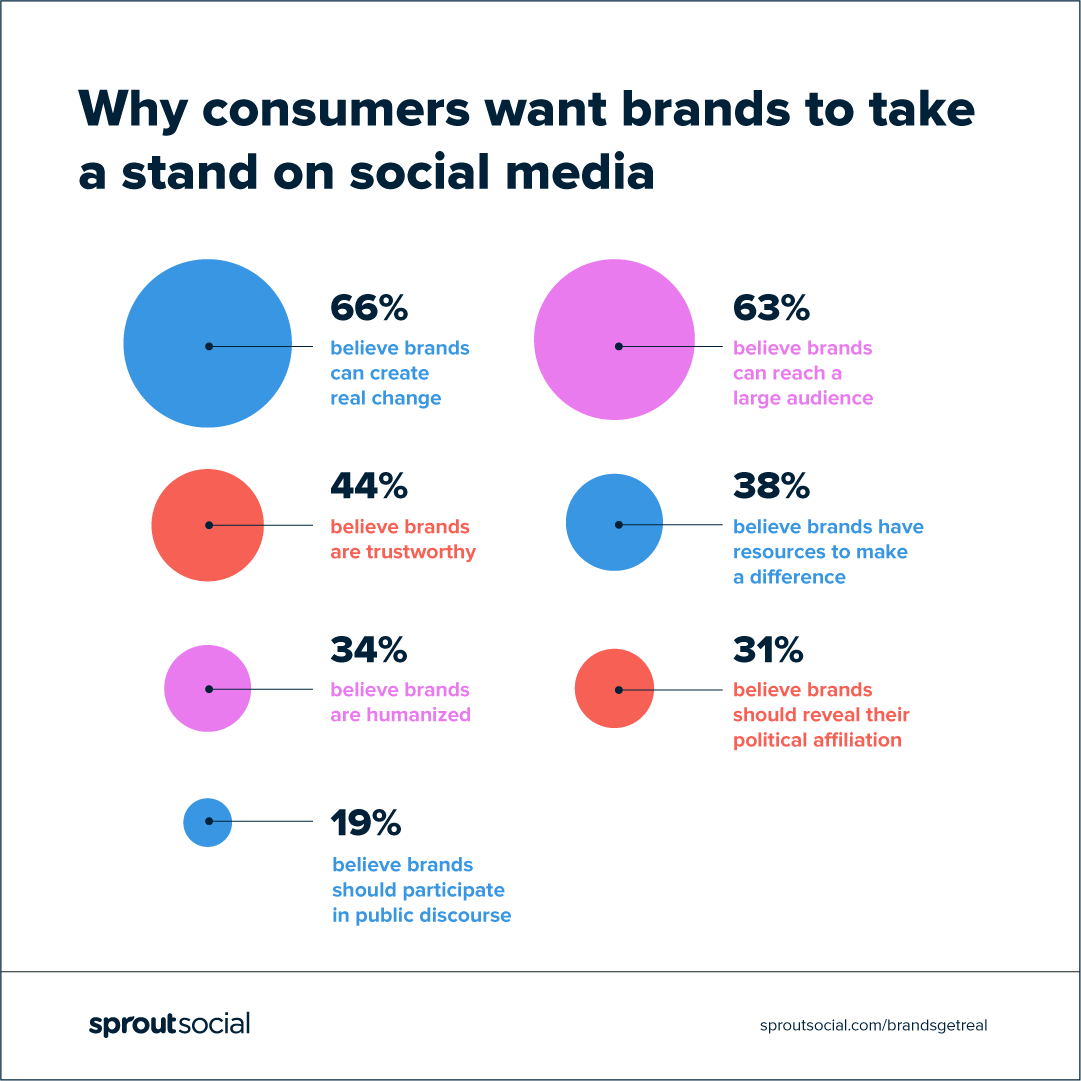 why consumers want brands to take a stand on social media