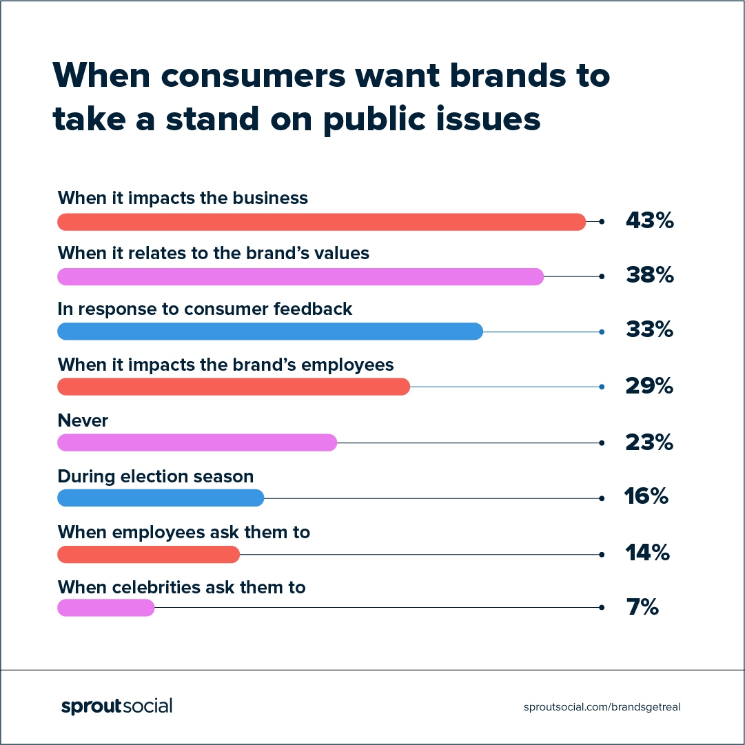 when consumers want brands to take a stand on social issues