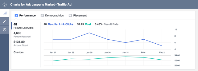 Facebook ad traffic analytics dashboard