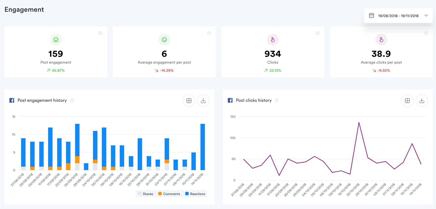 Iconosquare Facebook analytics dashboards make it easier to track your KPIs