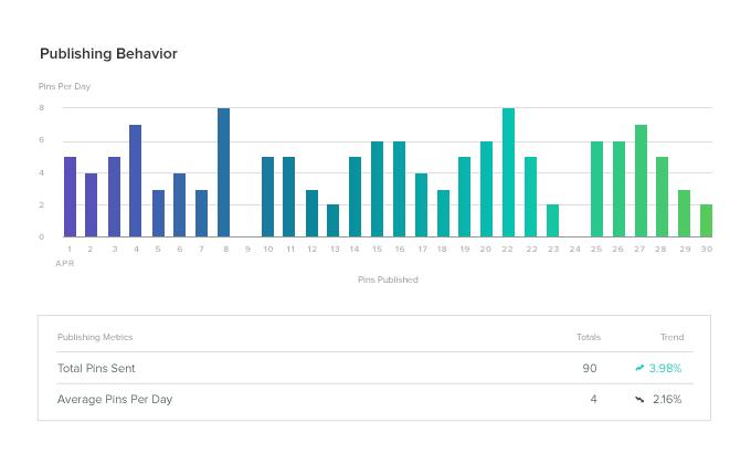 Sprout publishing behavior pinterest analytics