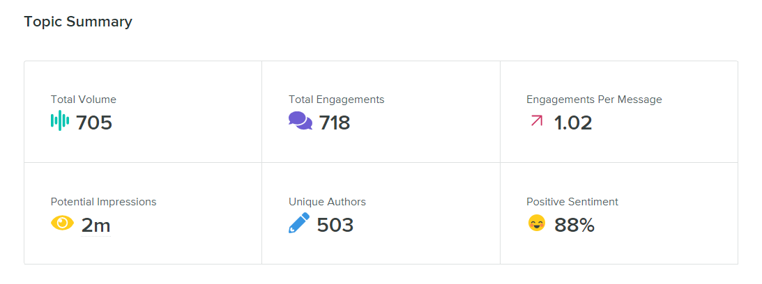 Screenshot of Sprout's social listening topic summary analytics