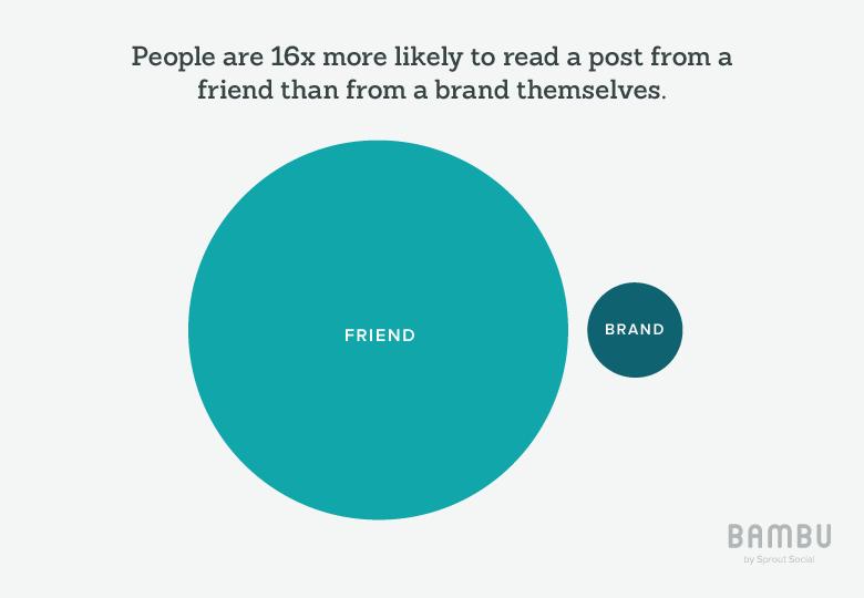 bambu data on brand versus friend posts