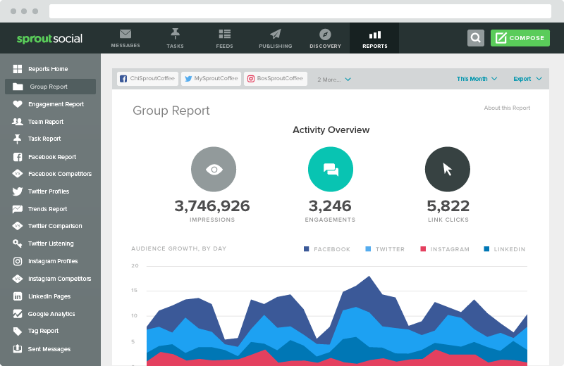 Performance analytics can clue you in on what products are selling best on Instagram